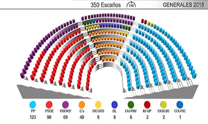 El futuro del laicismo en España, tras los procesos electorales de 2015
